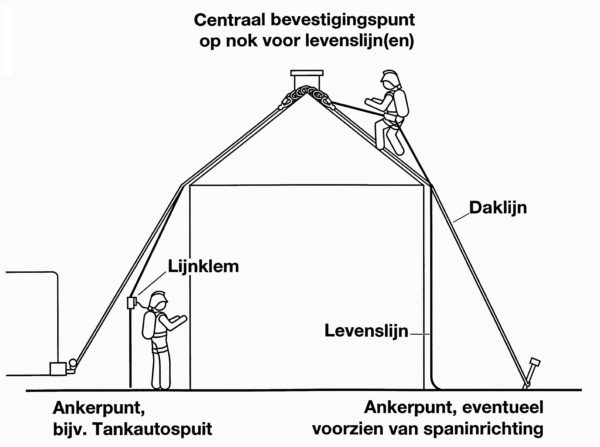 BW Daklijnsysteem_schema